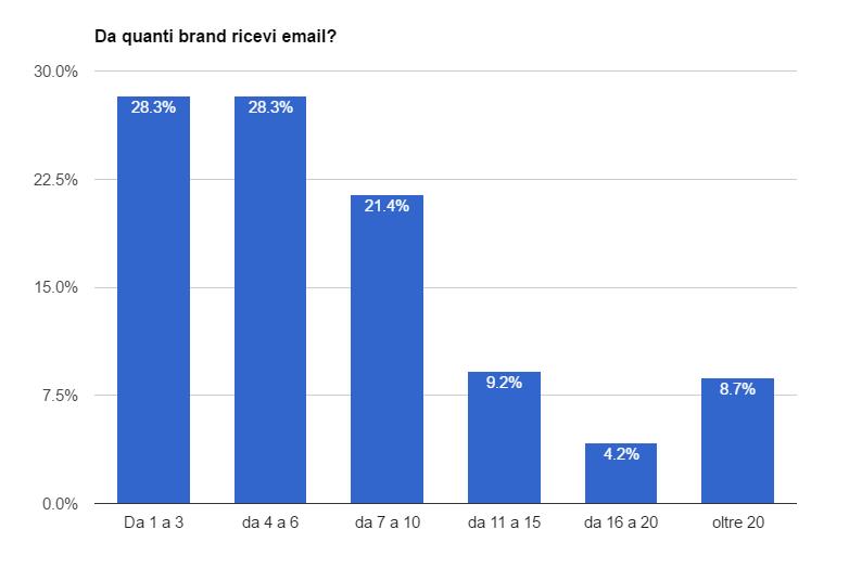da-quanti-brand-ricevi-email.png