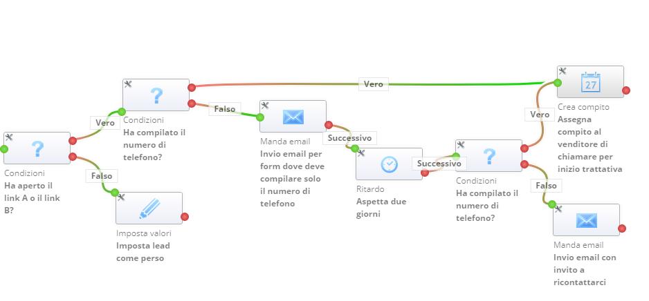 flusso-lead-vtiger-automazione.png